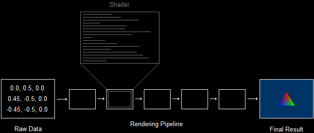 Shaders Program the Pipeline